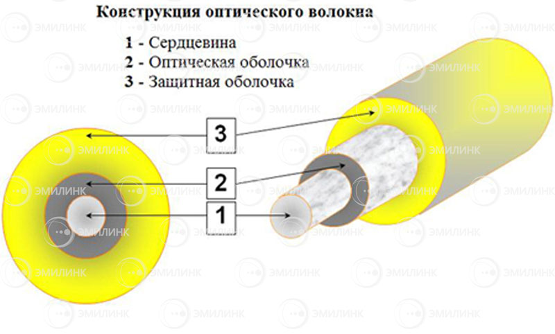 Структура оптического кабеля