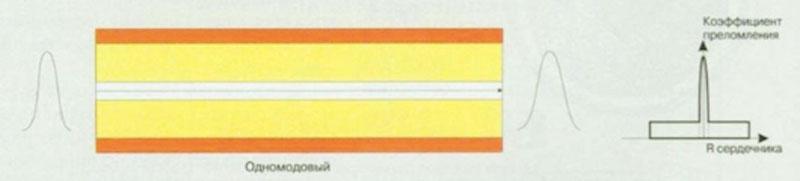 Распространение света в одномодовом кабеле